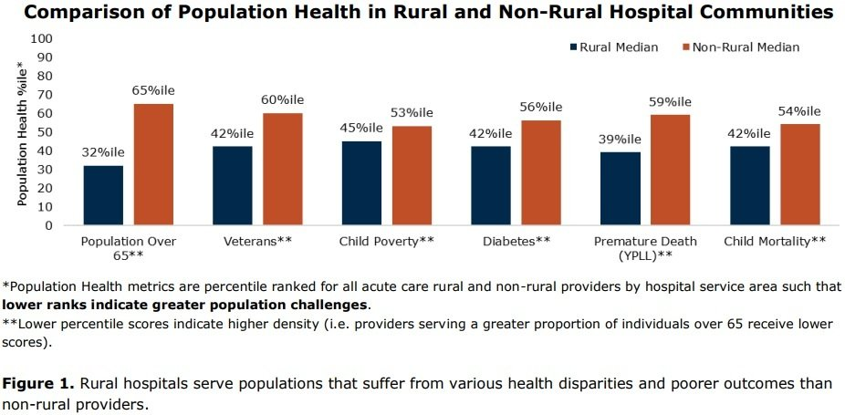 Comparison_of_Pop_Health_in_Rural,_Non-Rural_Hospital_Communities,_Chartis_Group